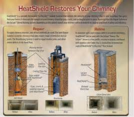 fireplace liner replacement heatshield 174 restores clay flues nc owens