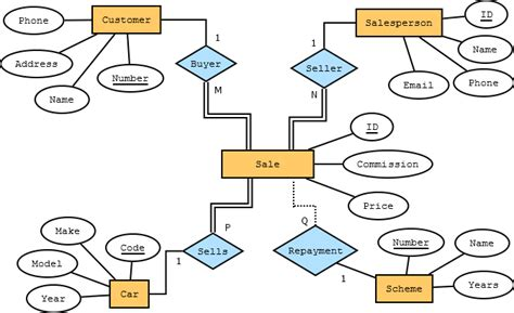 draw er diagram database confusing scenario to draw an er diagram