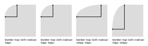 css layout rounded corners tazza tazza border radius create rounded corners with css
