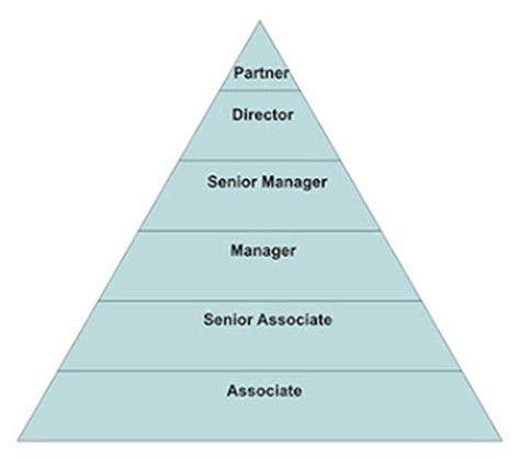General Management Mba Bank Associate by Gerry In Mba Ryerson Ted Rogers