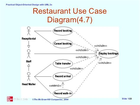 use diagram restaurant use diagram ppt choice image how to guide and refrence