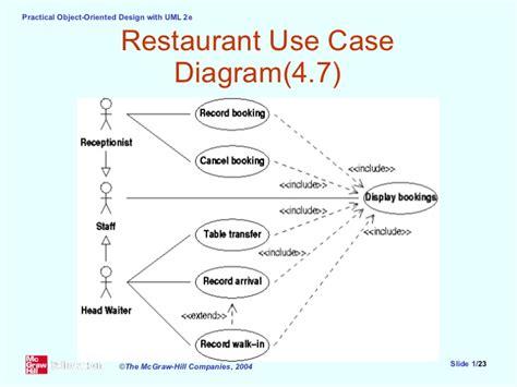 restaurant use diagram ppt slides 05