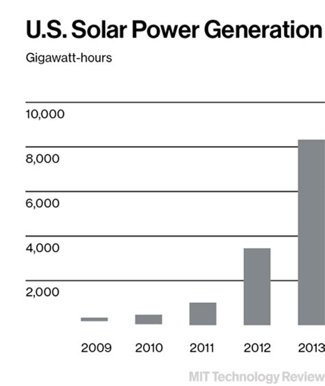how much solar can i generate wind energy is reducing greenhouse gas emissions greenbuildingadvisor