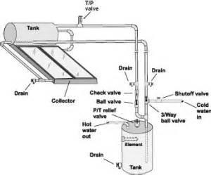 solar geyser installation guide with solar geyser installation diagram