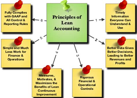 bmw accounting accounting autos post
