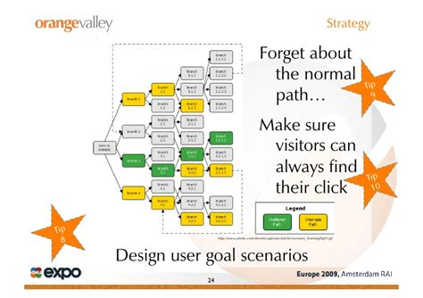 visitor pattern scenario conversion strategy tips ton wesseling a4uexpo 2009