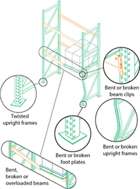 Rack Safety Inspection by Racking Inspections Pallet Racking Safety Management