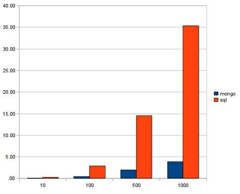 django creating test database slow using mongodb in your django app implications and benefits