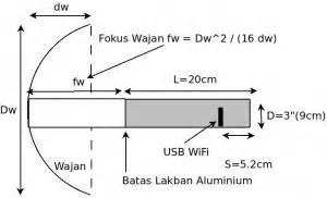 membuat antena repeater wifi teknologi komputer cara membuat alat penangkap sinyal wifi