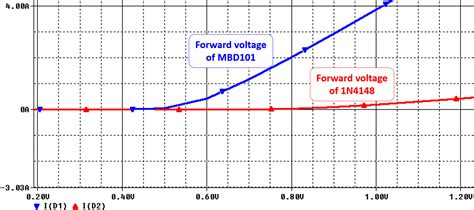 diode 1n4148 forward voltage what are different types of diode
