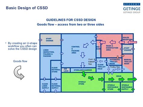 Theatre Floor Plan by Design Of Cssd