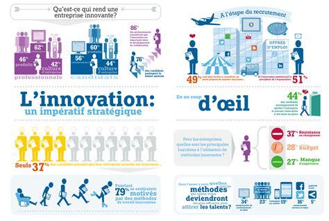 l impact de l innovation sur le recrutement parlons rh