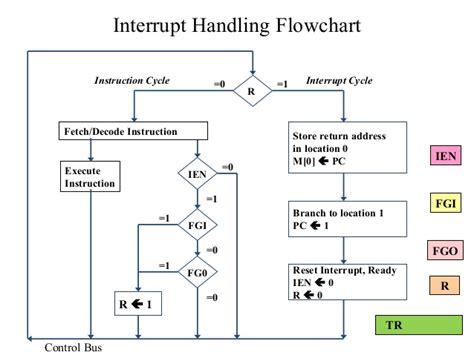 interrupt flowchart mca i coa overview of register transfer micro operations