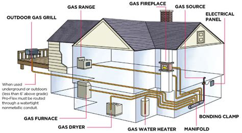 home designer pro plumbing how it works proflex csst