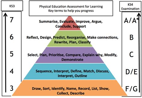 Blooms For And by Blooms Taxonomy Pyramid For Pe Pe Scholar