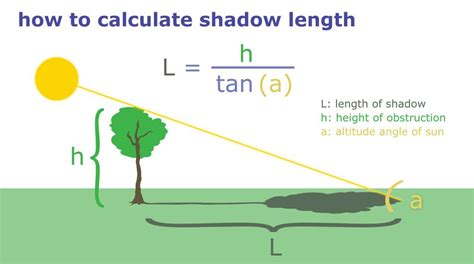 How To Measure A L Shade by How To Make A Sun Map Of Your Garden Focus On Arts And