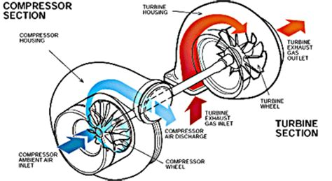 how a turbo works diagram turbocharger design howstuffworks