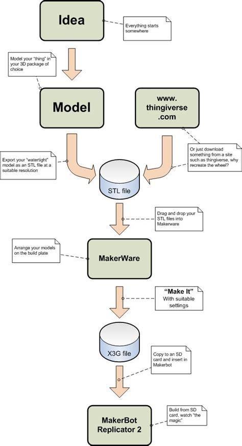 basec workflow basic workflow makerbot 3d printers wiki fandom