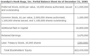 Balance Sheet Exle Stockholders Equity by The Balance Sheet Stockholders Equity