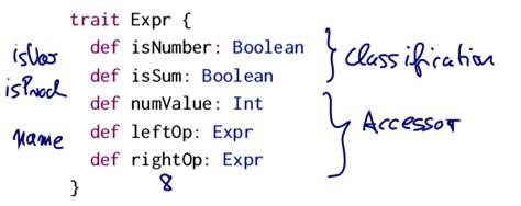 scala pattern matching multiple lines scala mooc i lec4 types and pattern matching mx s blog