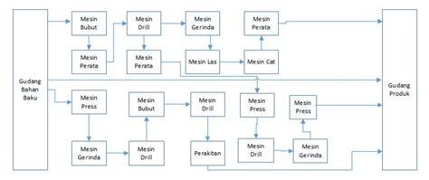layout by process mesin diletakkan menurut jenis jenis layout ghaleebmumtaz
