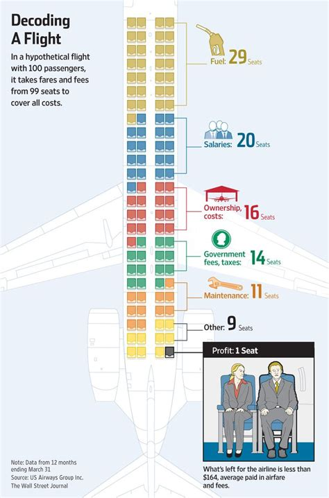how airlines spend your airfare the o jays decoding and salem s lot