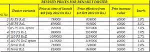 Renault Duster On Road Price Bangalore Renault Duster Price Hiked Effective From October 1st 2012