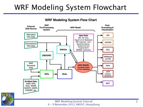 flowchart system the wrf preprocessing system description of general