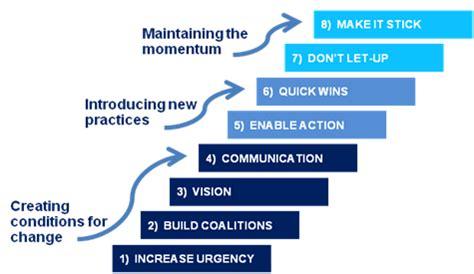 kotter steps kotters 8 steps to leading change changemanagement