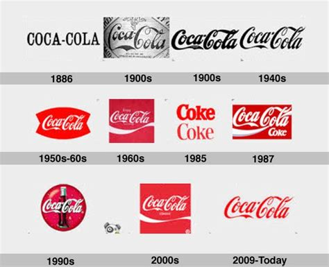 logo evolution coca cola the evolution of 10 major brands logos business