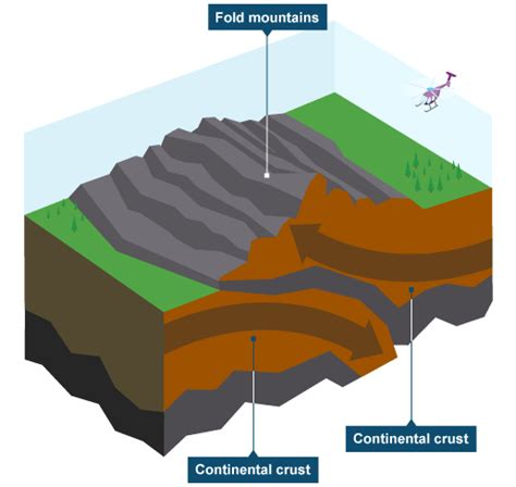 collision boundary diagram plate boundaries what happens at each type of plate