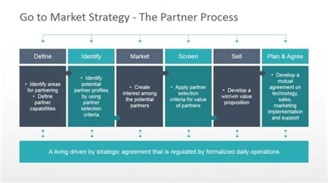 Go To Market Powerpoint Templates Go To Market Strategy Template