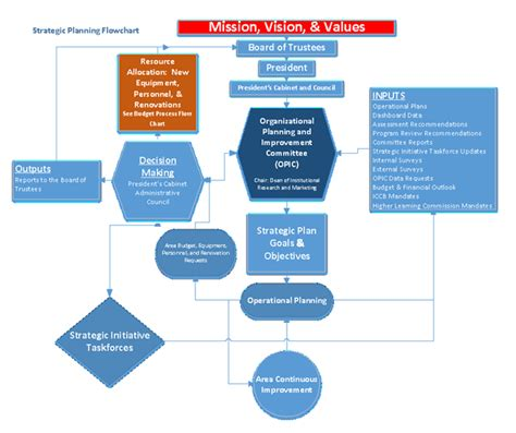 planning process flowchart strategic planning sauk valley community college