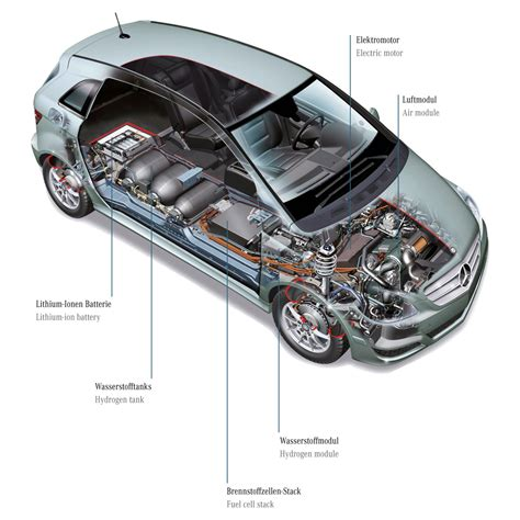 Brennstoffzellen Auto Technik by Brennstoffzelle Ecomento De