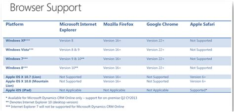 download update rollup 6 for microsoft dynamics crm 2011 update rollup 12 for microsoft dynamics crm 2011 technet