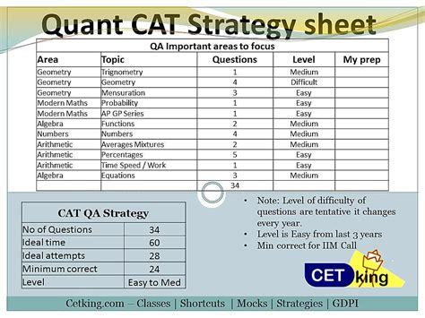 Mba Cat Questions And Answers Filetype Pdf by All You Want To About Cat 2018
