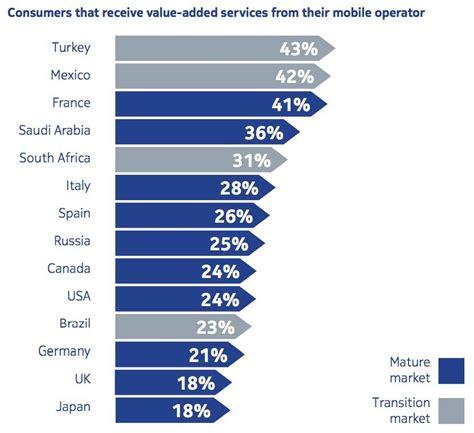 telefonia mobile operatori i servizi a valore aggiunto nella telefonia mobile
