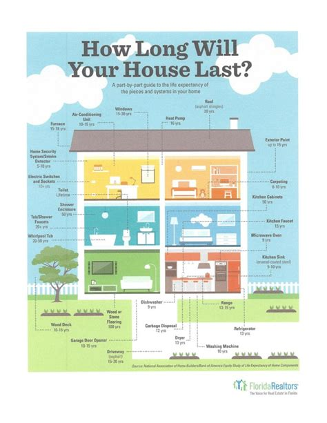 how long are house loans miami home loan explores how long will a house i purchase last miamihomeloan4u com