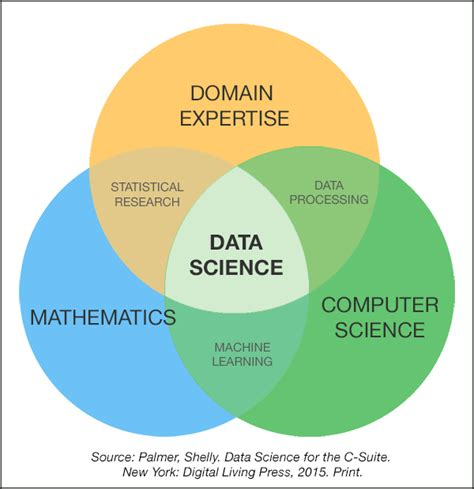 statistics for data science leverage the power of statistics for data analysis classification regression machine learning and neural networks books are you ready for data science huffpost