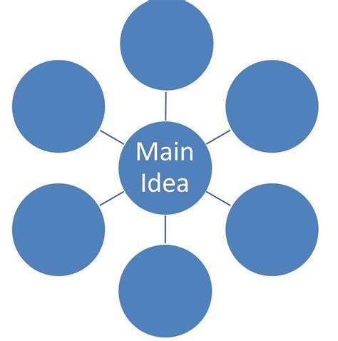 brainstorming template brainstorming link
