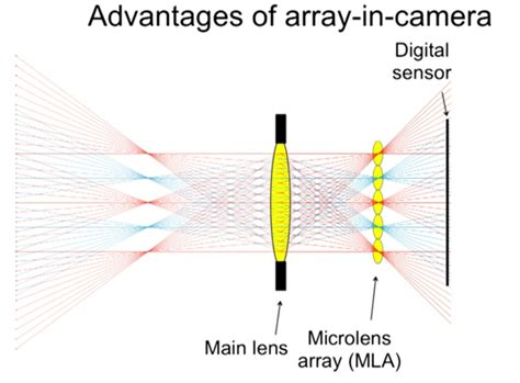 how do light cameras work the future of light field cameras and how they work