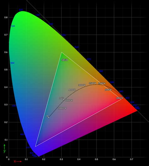 xyz color space notes by dr optoglass the human eye part iii