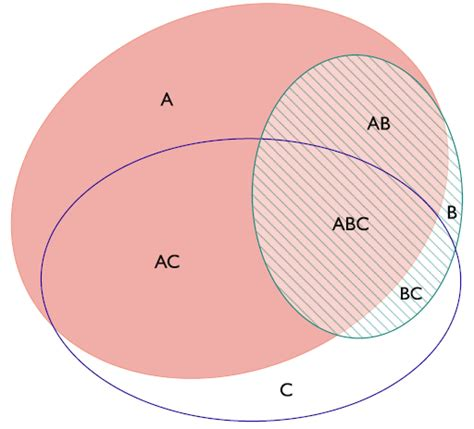 venn diagram software venn diagram plotter integrative omics