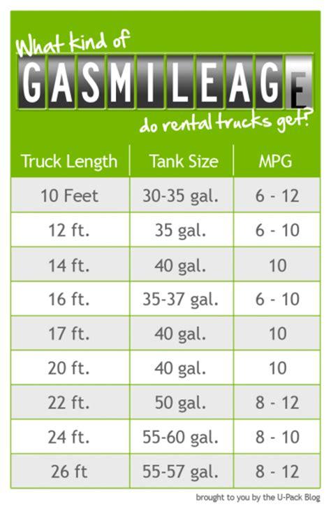 gas mileage calculator 2019 2020 new car release date