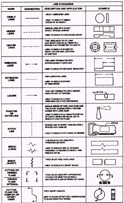 blueprint language