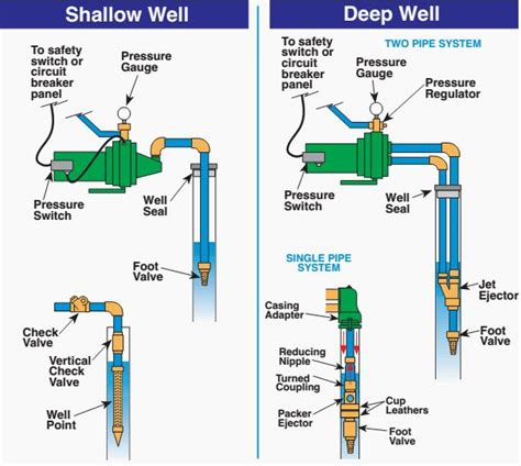 shallow well diagram 8 best images about applications on jet