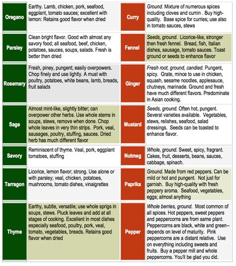 herb growing chart easy chart on how to use the herbs from your garden and