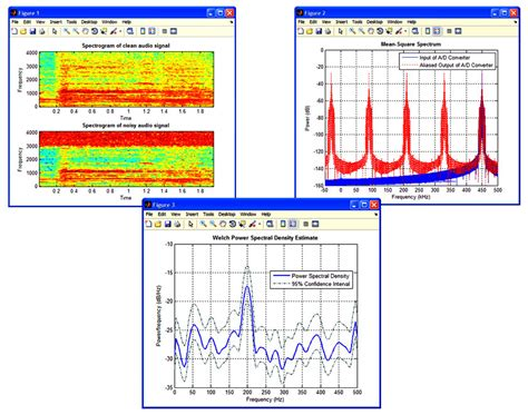 Spectral Methods In Matlab features signal processing toolbox mathworks india