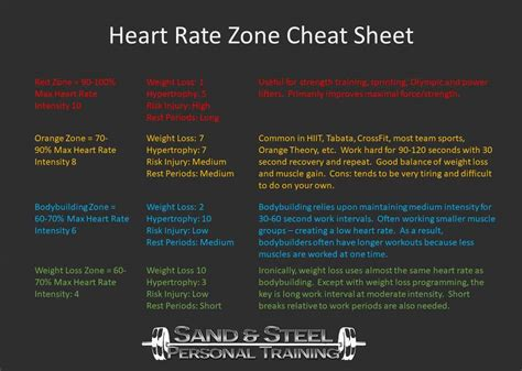 weight loss zone rate calculator rate zone workouts weight loss most popular
