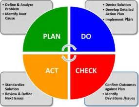 Plan Do Check Act Template by Plan Do Check Act Lean Services Models